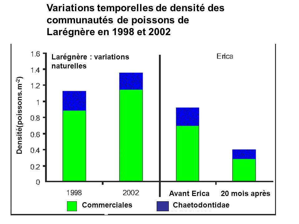 Commerciales Chaetodontidae Avant Erica 20 mois après Larégnère : variations naturelles Sr (espèces par station)