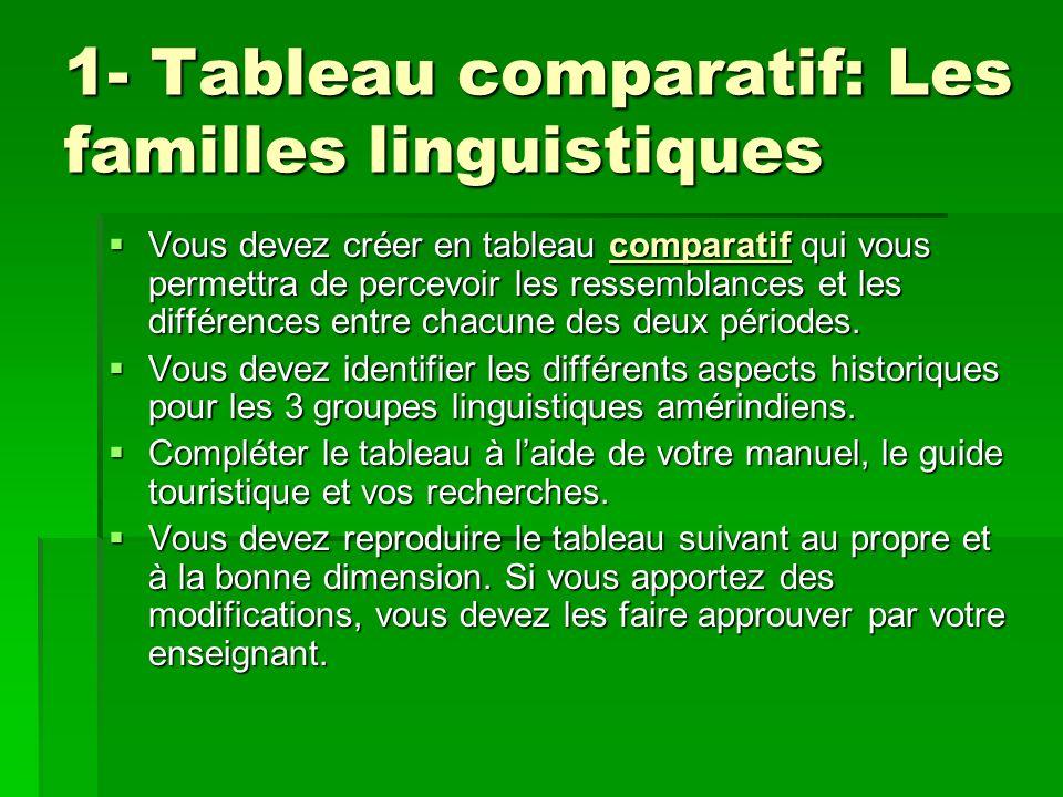 1- Tableau comparatif: Les familles linguistiques Vous devez créer en tableau comparatif qui vous permettra de percevoir les ressemblances et les différences entre chacune des deux périodes.