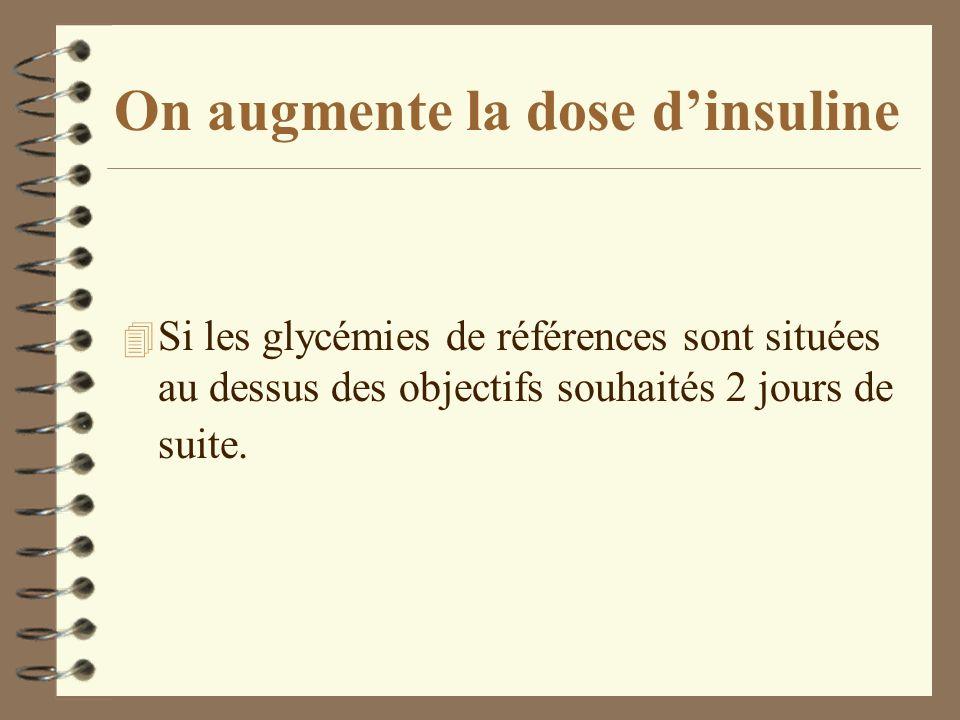 On augmente la dose dinsuline 4 Si les glycémies de références sont situées au dessus des objectifs souhaités 2 jours de suite.