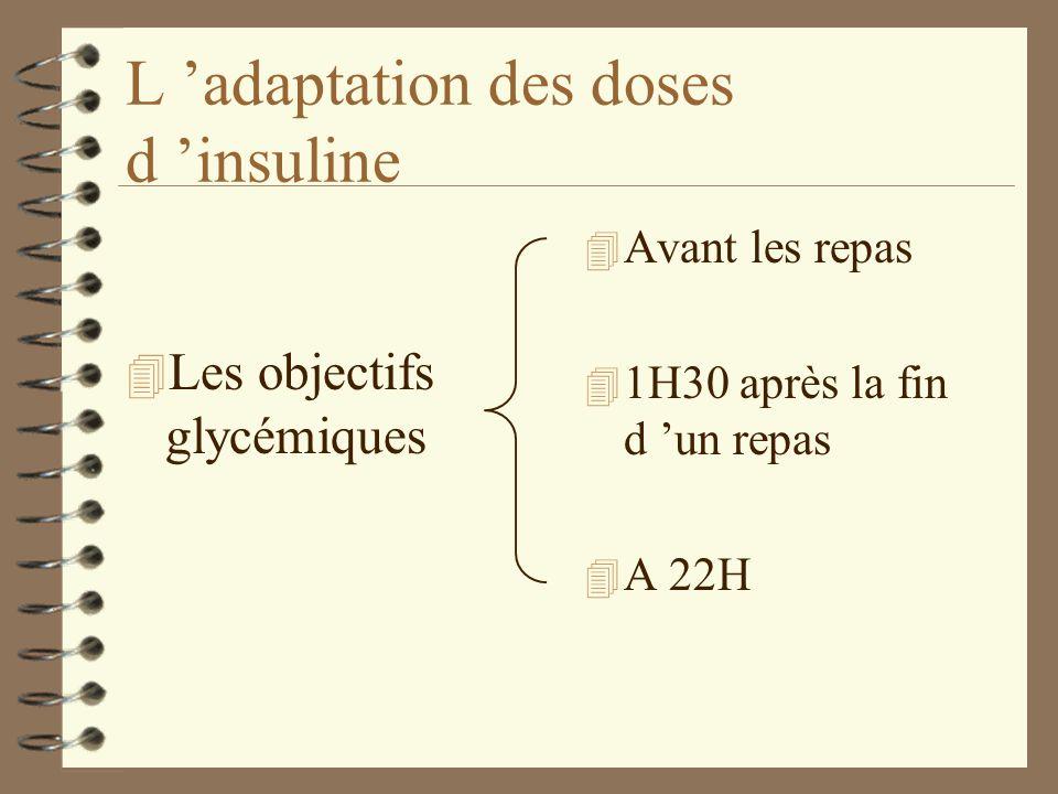 L adaptation des doses d insuline 4 Avant les repas 4 1H30 après la fin d un repas 4 A 22H 4 Les objectifs glycémiques