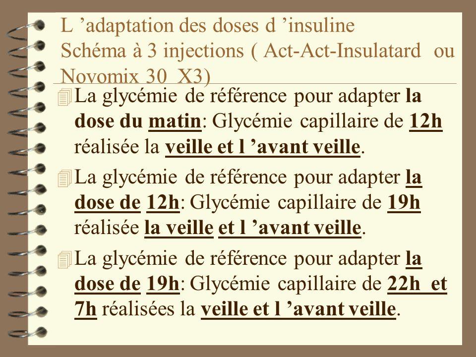 L adaptation des doses d insuline Schéma à 3 injections ( Act-Act-Insulatard ou Novomix 30 X3) 4 La glycémie de référence pour adapter la dose du matin: Glycémie capillaire de 12h réalisée la veille et l avant veille.