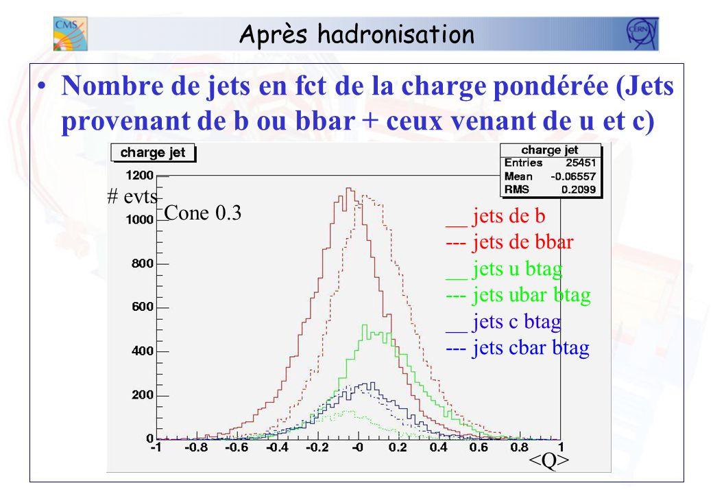 Après hadronisation Nombre de jets en fct de la charge pondérée (Jets provenant de b ou bbar + ceux venant de u et c) __ jets de b --- jets de bbar __ jets u btag --- jets ubar btag __ jets c btag --- jets cbar btag # evts Cone 0.3