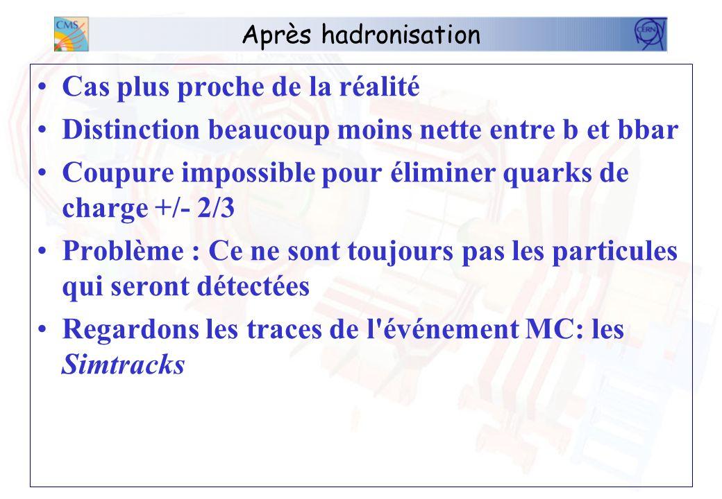 Après hadronisation Cas plus proche de la réalité Distinction beaucoup moins nette entre b et bbar Coupure impossible pour éliminer quarks de charge +/- 2/3 Problème : Ce ne sont toujours pas les particules qui seront détectées Regardons les traces de l événement MC: les Simtracks