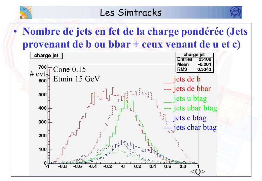 Les Simtracks Nombre de jets en fct de la charge pondérée (Jets provenant de b ou bbar + ceux venant de u et c) __ jets de b --- jets de bbar __ jets u btag --- jets ubar btag __ jets c btag --- jets cbar btag # evts Cone 0.15 Etmin 15 GeV