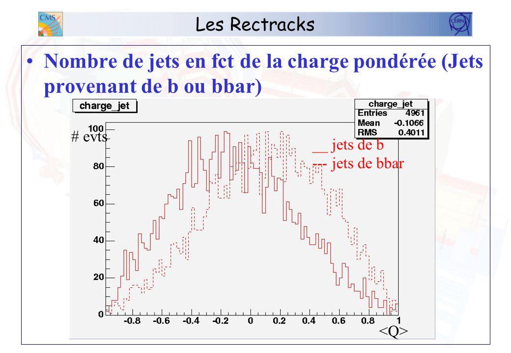 Les Rectracks Nombre de jets en fct de la charge pondérée (Jets provenant de b ou bbar) __ jets de b --- jets de bbar # evts