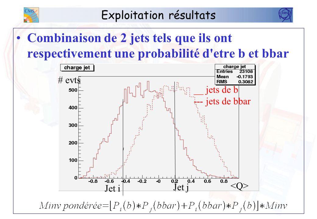 Exploitation résultats Combinaison de 2 jets tels que ils ont respectivement une probabilité d etre b et bbar Jet i Jet j # evts __ jets de b --- jets de bbar