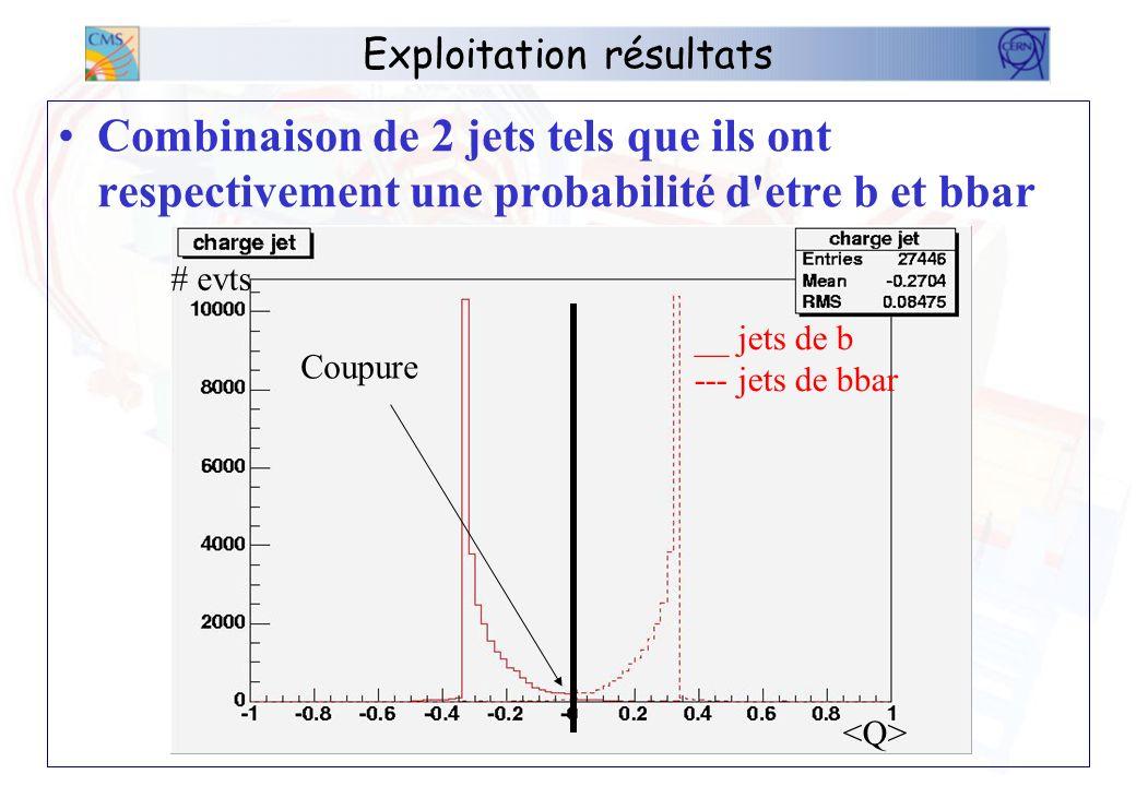 Exploitation résultats Combinaison de 2 jets tels que ils ont respectivement une probabilité d etre b et bbar Coupure # evts __ jets de b --- jets de bbar