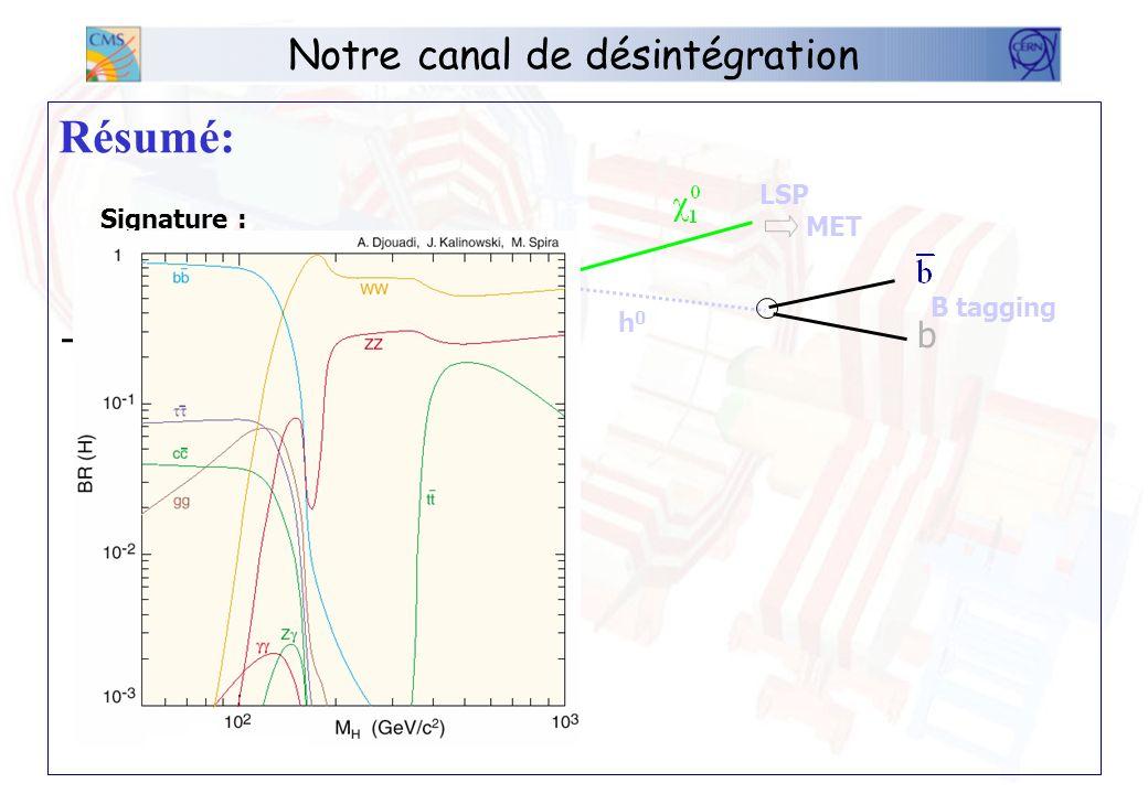 La masse invariante du Higgs Voici la masse invariante du Higgs du signal __ MC __ reco (avec cor) __ reco (sans cor) E (GeV) # evts