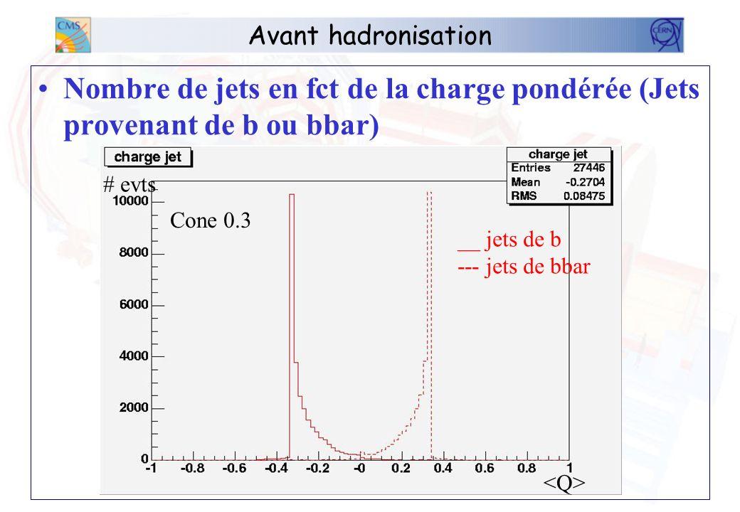 Avant hadronisation Nombre de jets en fct de la charge pondérée (Jets provenant de b ou bbar + le reste des btag) __ jets de b --- jets de bbar __ All others btag # evts Cone 0.3