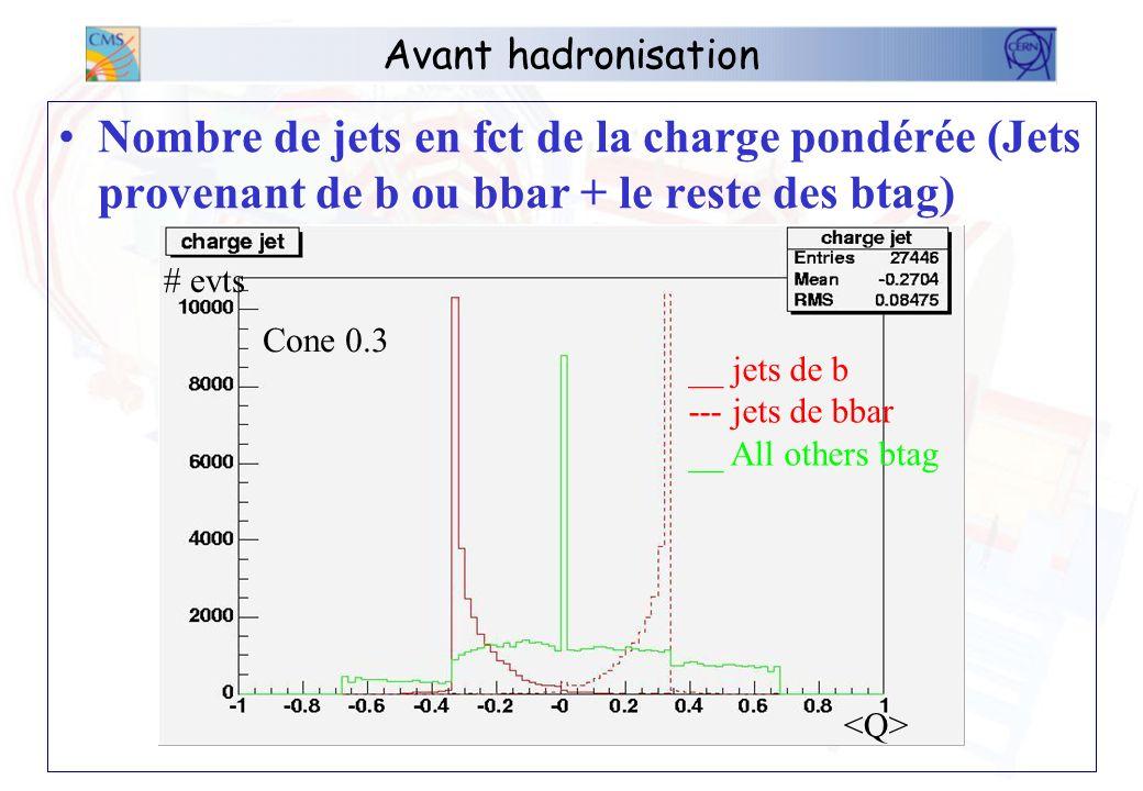 Avant hadronisation Nombre de jets en fct de la charge pondérée (Jets provenant de b ou bbar + ceux venant de u et c) __ jets de b --- jets de bbar __ jets u btag __ jets c btag # evts Cone 0.3