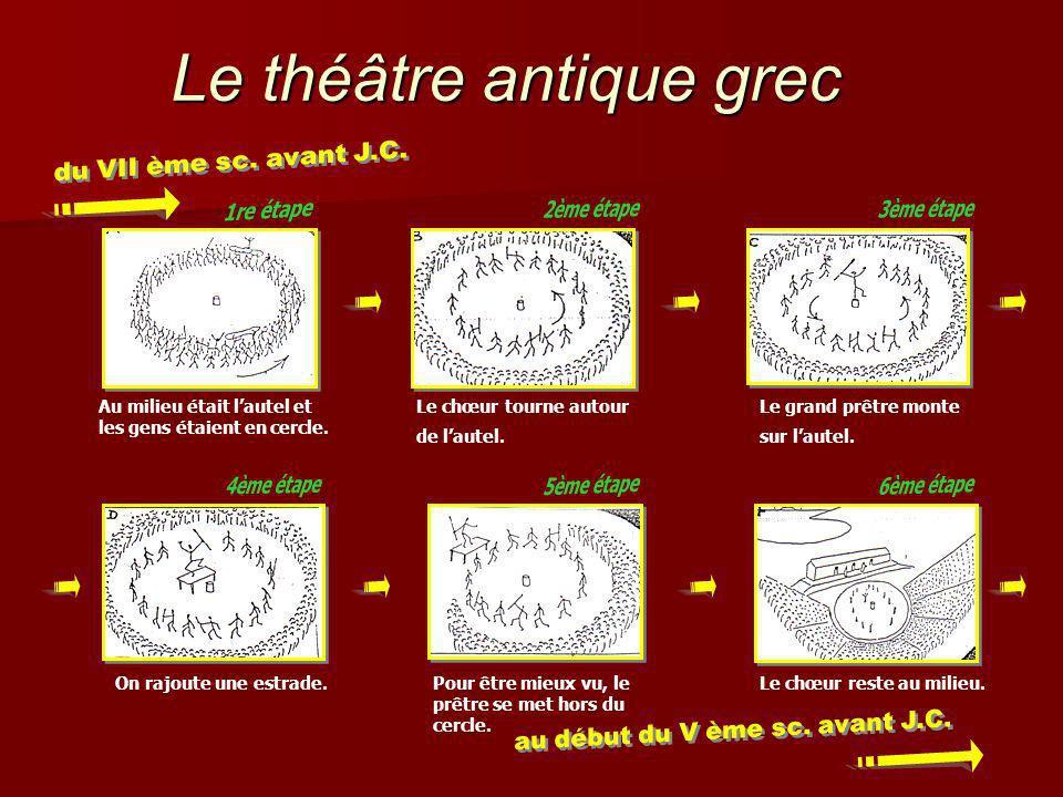 Le théâtre antique grec Au milieu était lautel et les gens étaient en cercle. Le chœur tourne autour de lautel. Le grand prêtre monte sur lautel. On r