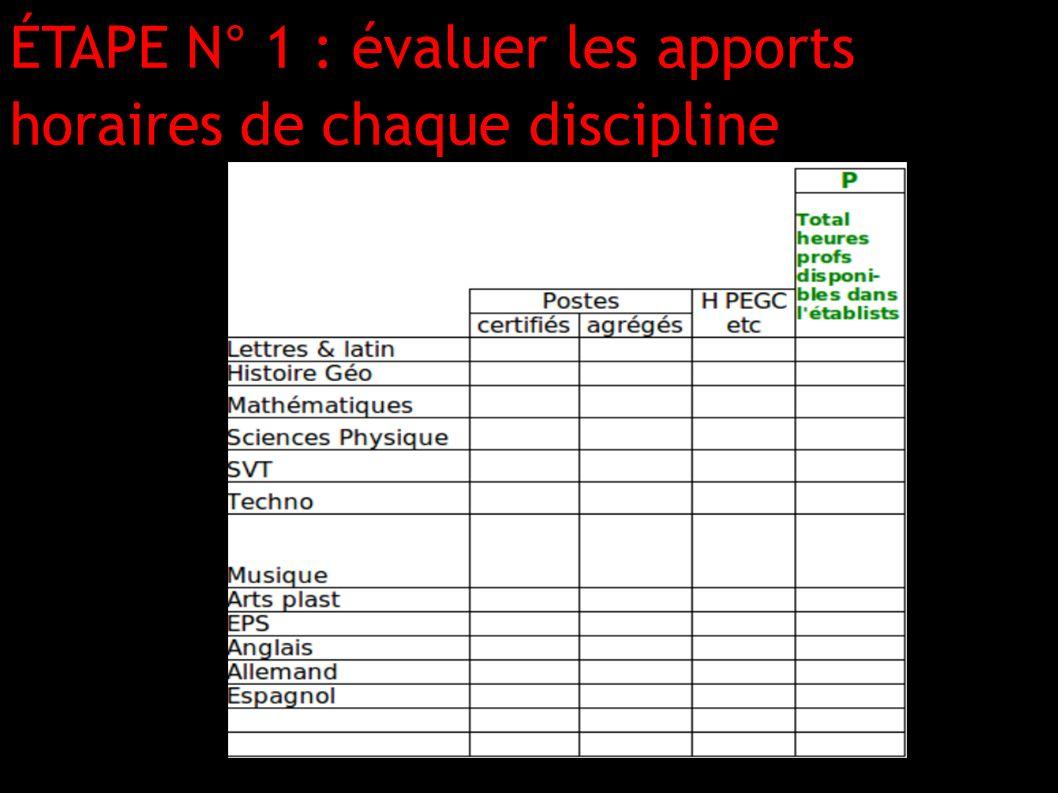 ÉTAPE N° 1 : évaluer les apports horaires de chaque discipline