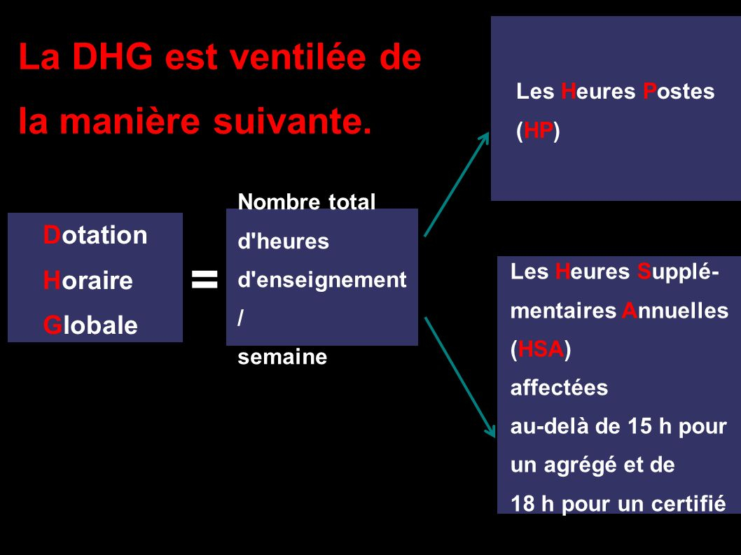 La DHG est ventilée de la manière suivante.