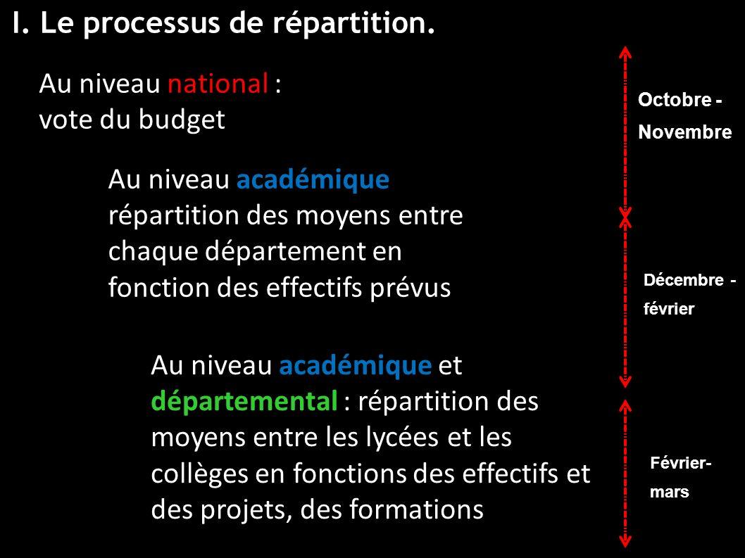 I. Le processus de répartition.