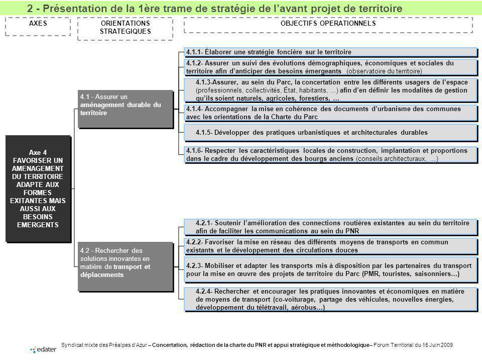 Syndicat mixte des Préalpes dAzur – Concertation, rédaction de la charte du PNR et appui stratégique et méthodologique– Forum Territorial du 15 Juin 2009 ORIENTATIONS STRATEGIQUES AXESOBJECTIFS OPERATIONNELS Axe 4 FAVORISER UN AMENAGEMENT DU TERRITOIRE ADAPTE AUX FORMES EXITANTES MAIS AUSSI AUX BESOINS EMERGENTS Axe 4 FAVORISER UN AMENAGEMENT DU TERRITOIRE ADAPTE AUX FORMES EXITANTES MAIS AUSSI AUX BESOINS EMERGENTS 4.1.1- Élaborer une stratégie foncière sur le territoire 4.2 - Rechercher des solutions innovantes en matière de transport et déplacements 4.1.2- Assurer un suivi des évolutions démographiques, économiques et sociales du territoire afin danticiper des besoins émergeants (observatoire du territoire) 4.1.5- Développer des pratiques urbanistiques et architecturales durables 4.1.3-Assurer, au sein du Parc, la concertation entre les différents usagers de lespace (professionnels, collectivités, État, habitants, …) afin den définir les modalités de gestion quils soient naturels, agricoles, forestiers, … 4.1.4- Accompagner la mise en cohérence des documents durbanisme des communes avec les orientations de la Charte du Parc 4.2.1- Soutenir lamélioration des connections routières existantes au sein du territoire afin de faciliter les communications au sein du PNR 4.2.2- Favoriser la mise en réseau des différents moyens de transports en commun existants et le développement des circulations douces 4.2.3- Mobiliser et adapter les transports mis à disposition par les partenaires du transport pour la mise en œuvre des projets de territoire du Parc (PMR, touristes, saisonniers…) 4.2.4- Rechercher et encourager les pratiques innovantes et économiques en matière de moyens de transport (co-voiturage, partage des véhicules, nouvelles énergies, développement du télétravail, aérobus…) 4.1 - Assurer un aménagement durable du territoire 4.1.6- Respecter les caractéristiques locales de construction, implantation et proportions dans le cadre du développement des bourgs anciens (c