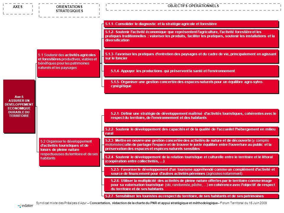 Syndicat mixte des Préalpes dAzur – Concertation, rédaction de la charte du PNR et appui stratégique et méthodologique– Forum Territorial du 15 Juin 2009 ORIENTATIONS STRATEGIQUES AXES OBJECTIFS OPERATIONNELS Axe 5 ASSURER UN DEVELOPPEMENT ECONOMIQUE DURABLE DU TERRITOIRE Axe 5 ASSURER UN DEVELOPPEMENT ECONOMIQUE DURABLE DU TERRITOIRE 5.1 Soutenir des activités agricoles et forestières productives, viables et bénéfiques pour les patrimoines naturels et les paysages 5.2 Organiser le développement dactivités touristiques et de loisirs de pleine nature respectueuses du territoire et de ses habitants 5.1.2- Soutenir lactivité économique que représentent lagriculture, lactivité forestière et les pratiques traditionnelles : valoriser les produits, faciliter les pratiques, soutenir les installations et la diversification 5.1.3- Favoriser les pratiques dentretien des paysages et du cadre de vie, principalement en agissant sur le foncier 5.2.2- Soutenir le développement des capacités et de la qualité de laccueilet lhébergement en milieu rural 5.2.1- Définir une stratégie de développement maîtrisé dactivités touristiques, cohérentes avec le respect du territoire, de lenvironnement et des habitants 5.1.1- Consolider le diagnostic et la stratégie agricole et forestière 5.2.4- Soutenir le développement de la relation touristique et culturelle entre le territoire et le littoral (coopération entre collectivités, …) 5.2.3- Mettre en oeuvre une gestion concertée des activités de nature et de découverte (y compris motorisées) afin de partager lespace et de trouver le juste équilibre entre louverture au public et la préservation des espaces et espèces naturels sensibles 5.2.5- Favoriser le développement dun tourisme appréhendé comme un complément dactivité et source de financement pour dautres activités pérennes (agricoles notamment) 5.2.6- Utiliser la multiplicité des activités de pleine nature offertes par le territoire comme image pour sa valorisation touristique (ski, randonnée, p