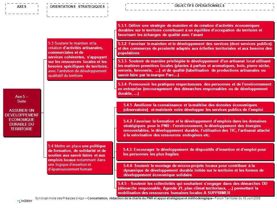 Syndicat mixte des Préalpes dAzur – Concertation, rédaction de la charte du PNR et appui stratégique et méthodologique– Forum Territorial du 15 Juin 2009 ORIENTATIONS STRATEGIQUESAXES OBJECTIFS OPERATIONNELS Axe 5 – Suite ASSURER UN DEVELOPPEMENT ECONOMIQUE DURABLE DU TERRITOIRE Axe 5 – Suite ASSURER UN DEVELOPPEMENT ECONOMIQUE DURABLE DU TERRITOIRE 5.3 Soutenir le maintien et la création dactivités artisanales, commerciales et de services cohérentes, sappuyant sur les ressources locales et les besoins spécifiques du territoire, avec lambition de développement qualitatif du territoire 5.4 Mettre en place une politique de formation, de solidarité et de soutien aux savoir-faires et aux emplois locaux notamment dans une logique dinsertion et dépanouissement humain 5.3.2- Favoriser le maintien et le développement des services (dont services publics) et des commerces de proximité adaptés aux échelles territoriales et aux besoins des populations 5.3.3- Soutenir de manière privilégiée le développement dun artisanat local utilisant les matières premières locales (plantes à parfum et aromatiques, bois, pierre sèche, verrerie, ferronerie, …) et de qualité (labellisation de productions artisanales ou savoir-faire par la marque Parc…) 5.4.1- Améliorer la connaissance et la maîtrise des données économiques (observatoire) et maintenir voire développer les services publics de lemploi 5.3.1- Définir une stratégie de maintien et de création dactivités économiques durables sur le territoire contribuant à un équilibre doccupation du territoire et favorisant les échanges de qualité avec lavant 5.4.3- Encourager le développement de dispositifs dinsertion et demploi pour les personnes les plus fragiles 5.4.2- Favoriser la formation et le développement demplois dans les domaines stratégiques pour le PNR : lenvironnement, le développement des énergies renouvelables, le développement durable, lutilisation des TIC, lartisanat attaché à la valorisation des ressources endogènes etc.