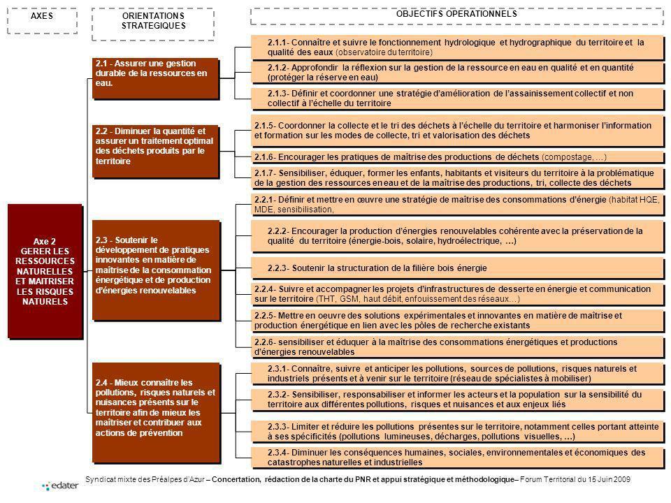 Syndicat mixte des Préalpes dAzur – Concertation, rédaction de la charte du PNR et appui stratégique et méthodologique– Forum Territorial du 15 Juin 2009 ORIENTATIONS STRATEGIQUES AXES OBJECTIFS OPERATIONNELS Axe 2 GERER LES RESSOURCES NATURELLES ET MAITRISER LES RISQUES NATURELS Axe 2 GERER LES RESSOURCES NATURELLES ET MAITRISER LES RISQUES NATURELS 2.1 - Assurer une gestion durable de la ressources en eau.