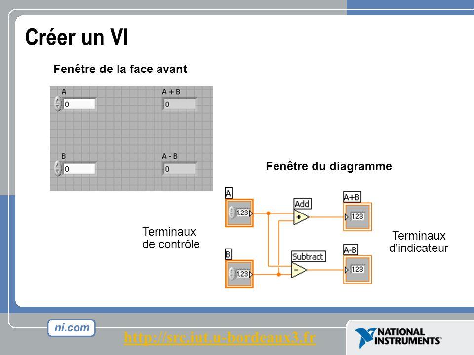 Terminaux de contrôle Fenêtre du diagramme Fenêtre de la face avant Terminaux dindicateur Créer un VI http://src.iut.u-bordeaux3.fr