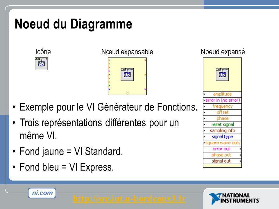 Noeud du Diagramme Icône Nœud expansable Noeud expansé Exemple pour le VI Générateur de Fonctions.