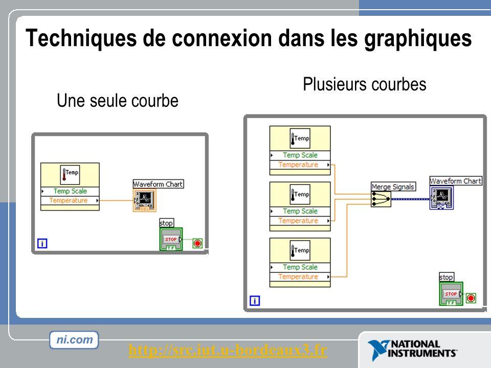 Techniques de connexion dans les graphiques Une seule courbe Plusieurs courbes http://src.iut.u-bordeaux3.fr