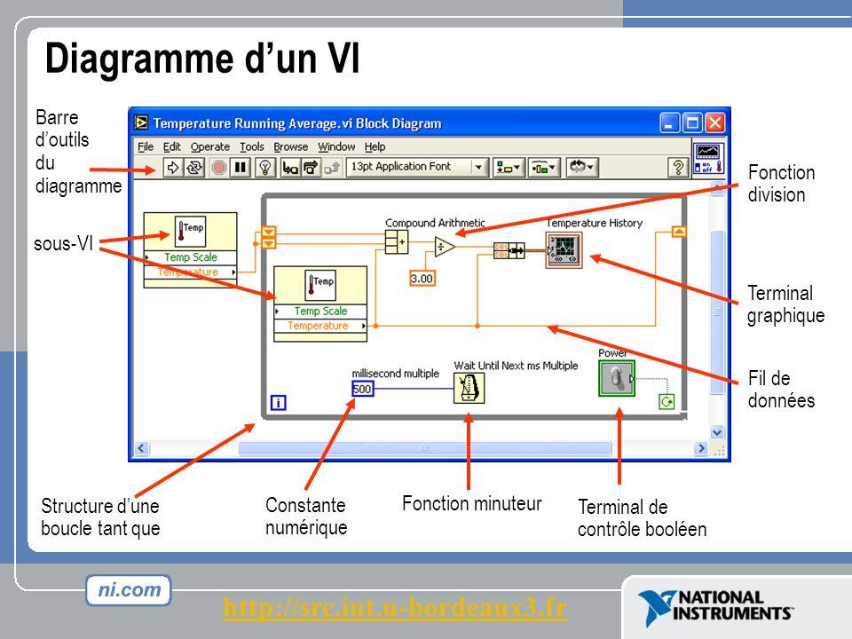 Diagramme dun VI Fil de données Terminal graphique sous-VI Structure dune boucle tant que Barre doutils du diagramme Fonction division Constante numérique Fonction minuteur Terminal de contrôle booléen http://src.iut.u-bordeaux3.fr