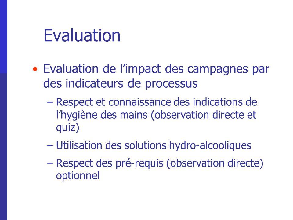 Evaluation Evaluation de limpact des campagnes par des indicateurs de processus –Respect et connaissance des indications de lhygiène des mains (observ