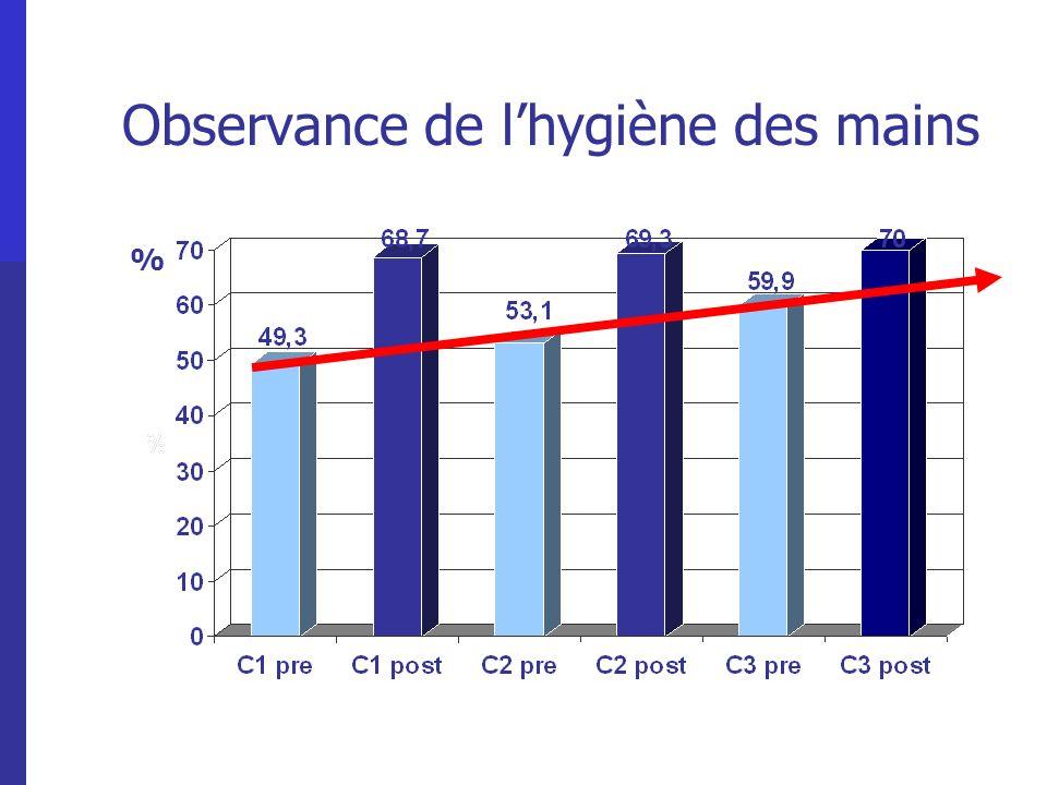 Observance de lhygiène des mains %