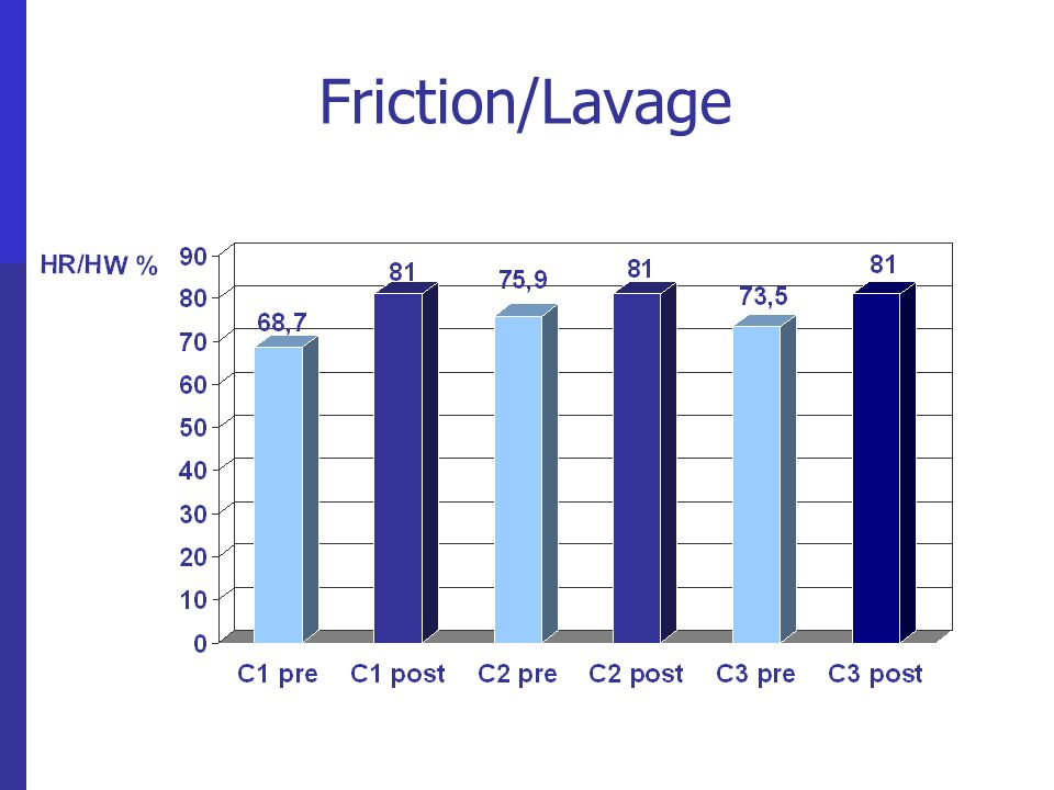 Friction/Lavage