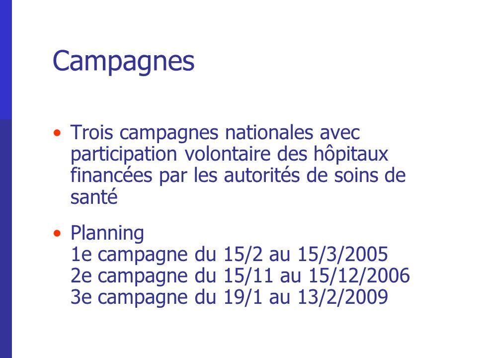 Campagnes Trois campagnes nationales avec participation volontaire des hôpitaux financées par les autorités de soins de santé Planning 1e campagne du