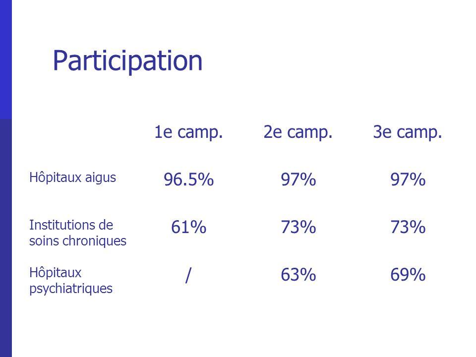 Participation 1e camp.2e camp.3e camp. Hôpitaux aigus 96.5%97% Institutions de soins chroniques 61%73% Hôpitaux psychiatriques /63%69%