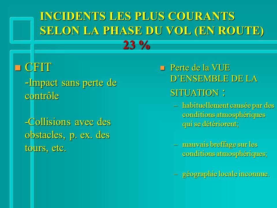INCIDENTS LES PLUS COURANTS SELON LA PHASE DU VOL (EN ROUTE) 23 % n CFIT - Impact sans perte de contrôle -Collisions avec des obstacles, p. ex. des to