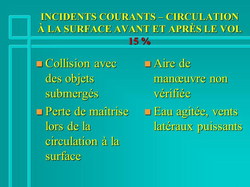 INCIDENTS COURANTS – CIRCULATION À LA SURFACE AVANT ET APRÈS LE VOL 15 % n Collision avec des objets submergés n Perte de maîtrise lors de la circulat