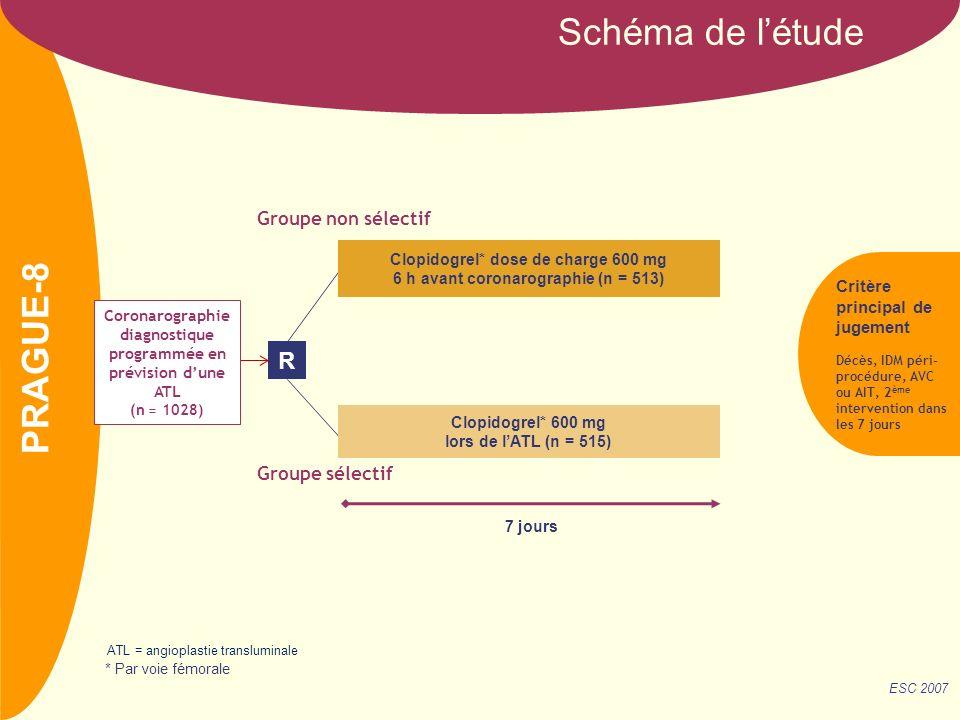 NOM Schéma de létude R Critère principal de jugement Décès, IDM péri- procédure, AVC ou AIT, 2 ème intervention dans les 7 jours 7 jours Clopidogrel* dose de charge 600 mg 6 h avant coronarographie (n = 513) Clopidogrel* 600 mg lors de lATL (n = 515) ESC 2007 Groupe non sélectif Groupe sélectif * Par voie fémorale PRAGUE-8 Coronarographie diagnostique programmée en prévision dune ATL (n = 1028) ATL = angioplastie transluminale