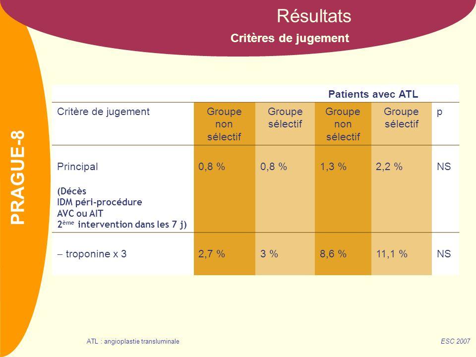 NOM Critères de jugement Résultats Patients avec ATL Critère de jugementGroupe non sélectif Groupe sélectif Groupe non sélectif Groupe sélectif p Principal (Décès IDM péri-procédure AVC ou AIT 2 ème intervention dans les 7 j) 0,8 % 1,3 %2,2 %NS troponine x 3 2,7 %3 %8,6 %11,1 %NS ESC 2007 PRAGUE-8 ATL : angioplastie transluminale