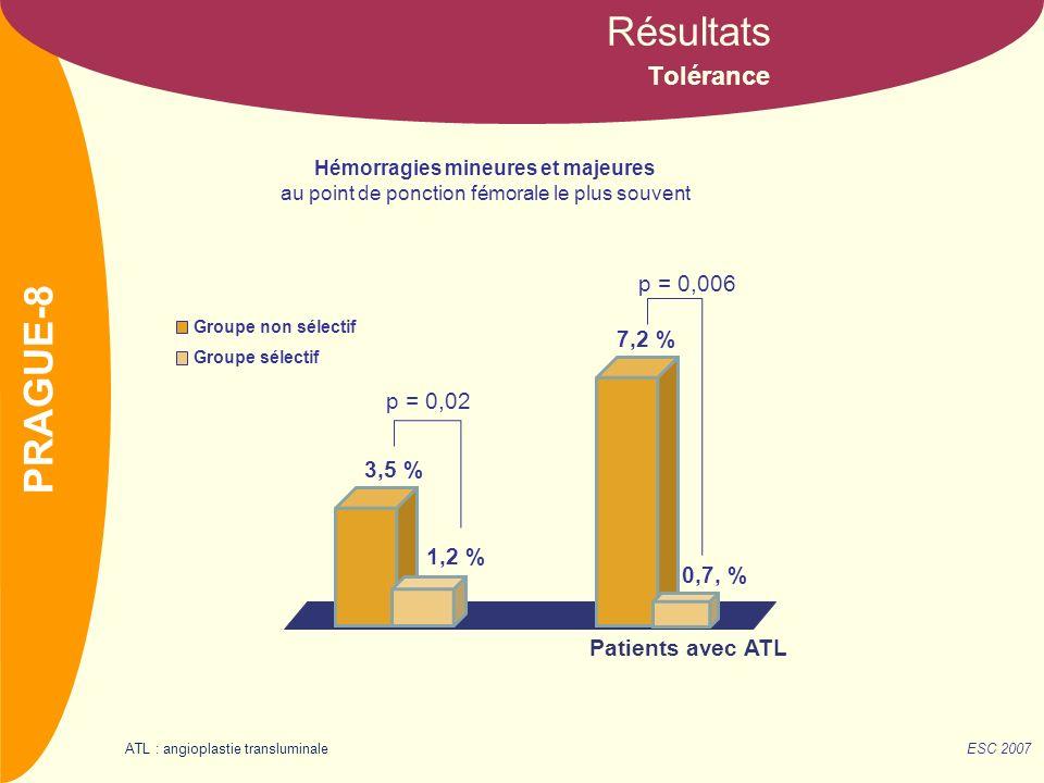 NOM Tolérance Résultats Groupe non sélectif Groupe sélectif Hémorragies mineures et majeures au point de ponction fémorale le plus souvent 1,2 % 3,5 % p = 0,02 7,2 % 0,7, % p = 0,006 Patients avec ATL ESC 2007 PRAGUE-8 ATL : angioplastie transluminale