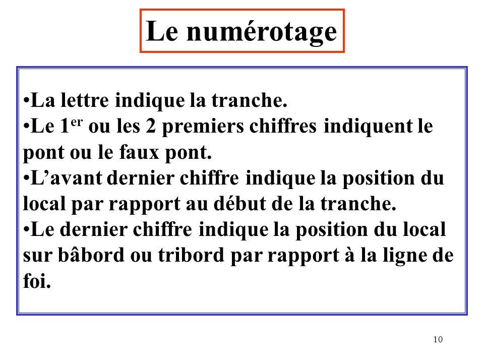 10 Le numérotage La lettre indique la tranche. Le 1 er ou les 2 premiers chiffres indiquent le pont ou le faux pont. Lavant dernier chiffre indique la