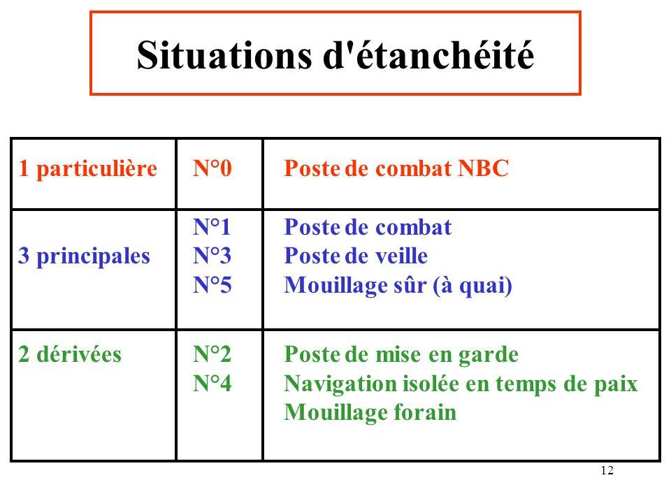 12 Situations d'étanchéité 1 particulièreN°0Poste de combat NBC N°1Poste de combat 3 principalesN°3 Poste de veille N°5Mouillage sûr (à quai) 2 dérivé