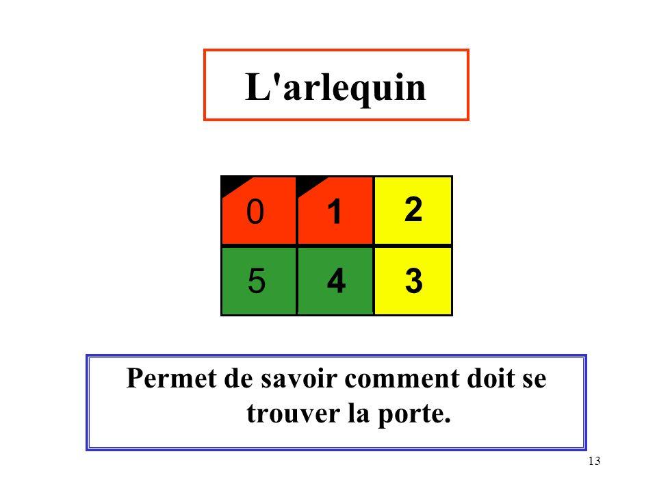 13 L'arlequin Permet de savoir comment doit se trouver la porte. 01 2 543