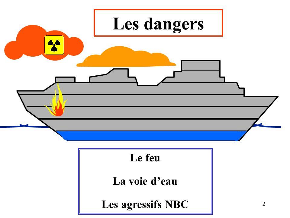 2 Les dangers Le feu La voie deau Les agressifs NBC
