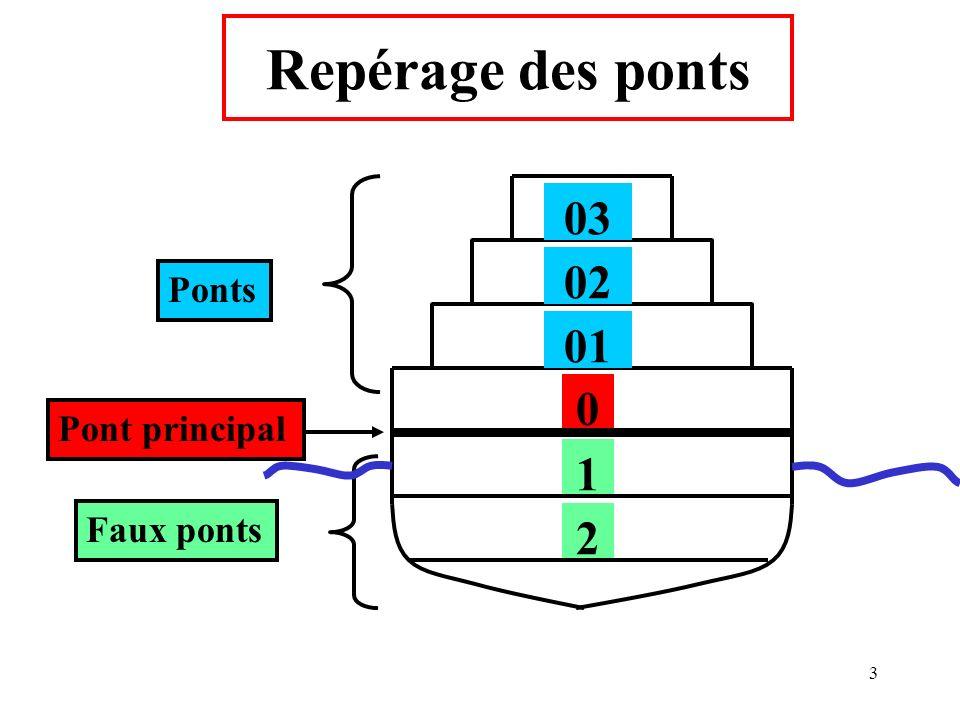 3 0 Faux ponts 1 2 01 02 03 Ponts Pont principal Repérage des ponts