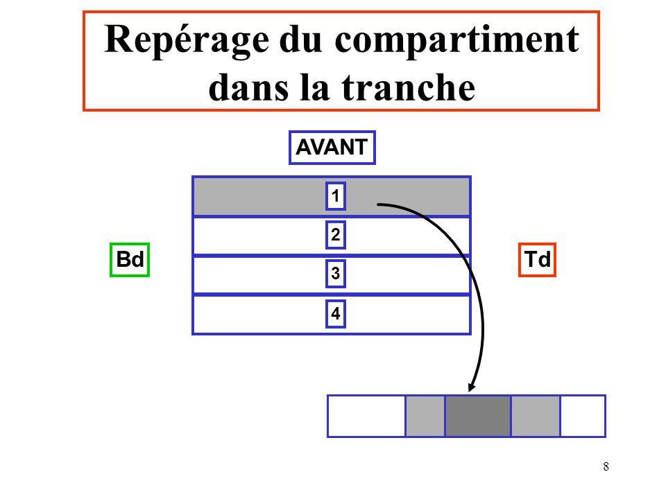8 1 2 3 4 BdTd Repérage du compartiment dans la tranche AVANT