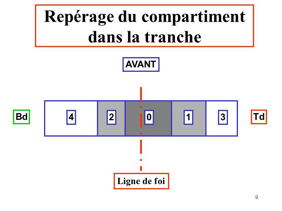 9 01234 Repérage du compartiment dans la tranche Ligne de foi BdTd