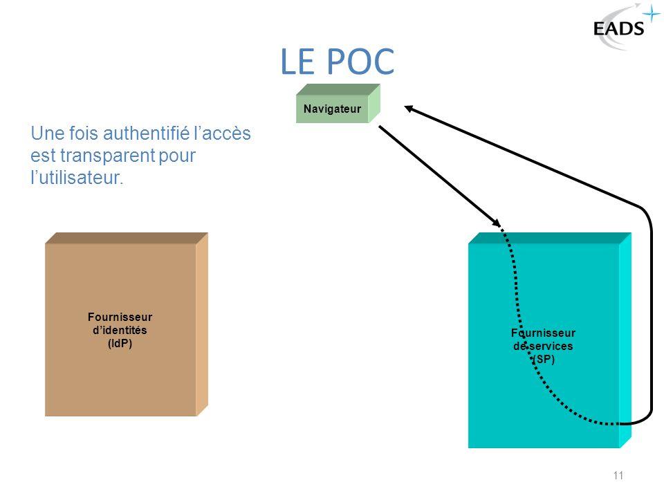 11 LE POC Navigateur Fournisseur didentités (IdP) Fournisseur de services (SP) Une fois authentifié laccès est transparent pour lutilisateur.
