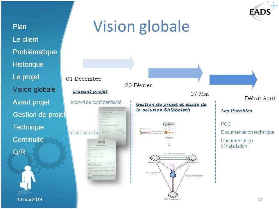 12 Vision globale 07 Mai Lavant projet Gestion de projet et étude de la solution Shibboleth Les livrables 20 Février La convention Accord de confident