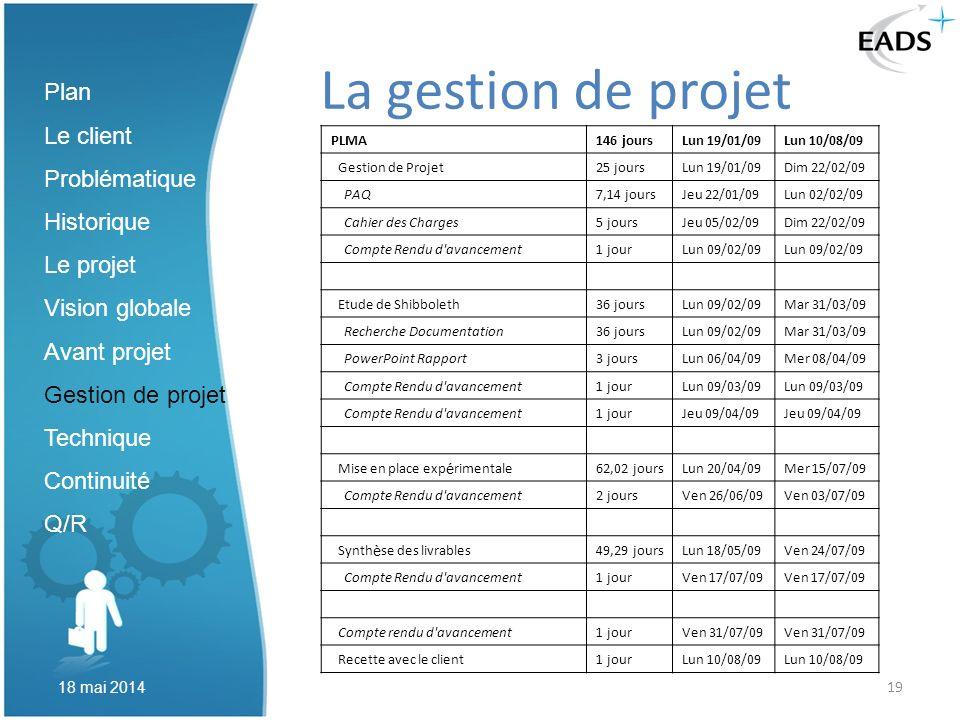 19 La gestion de projet Plan Le client Problématique Historique Le projet Vision globale Avant projet Gestion de projet Technique Continuité Q/R 18 ma