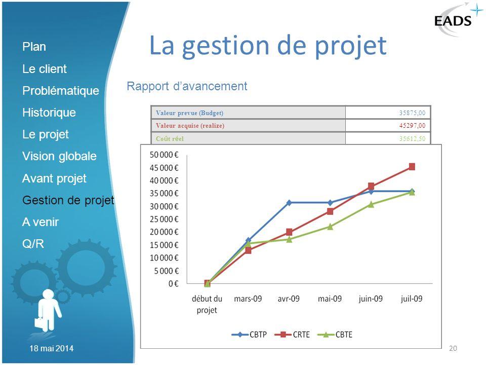 20 La gestion de projet Rapport davancement Plan Le client Problématique Historique Le projet Vision globale Avant projet Gestion de projet A venir Q/