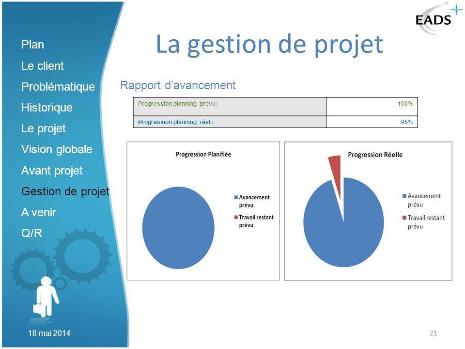 21 La gestion de projet Rapport davancement Plan Le client Problématique Historique Le projet Vision globale Avant projet Gestion de projet A venir Q/