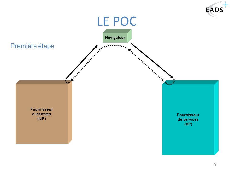 9 LE POC Navigateur Fournisseur didentités (IdP) Fournisseur de services (SP) Première étape