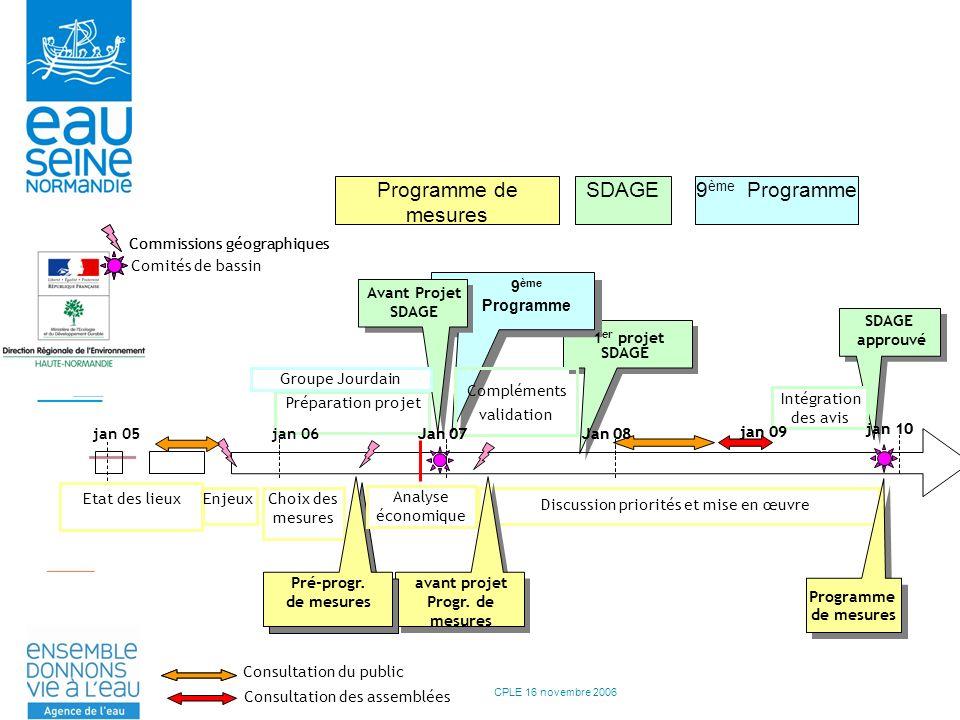 CPLE 16 novembre 2006 Choix des mesures Préparation projet jan 05jan 06 Consultation du public jan 09 Pré prog Pré-progr.